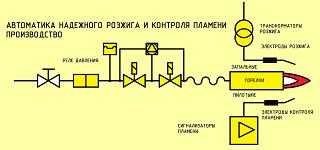 http://eta-zzu.ru/wp-content/uploads/2015/03/Газовая-линия-320.180.png