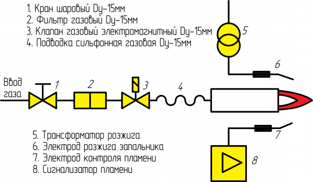 газовая линия-4
